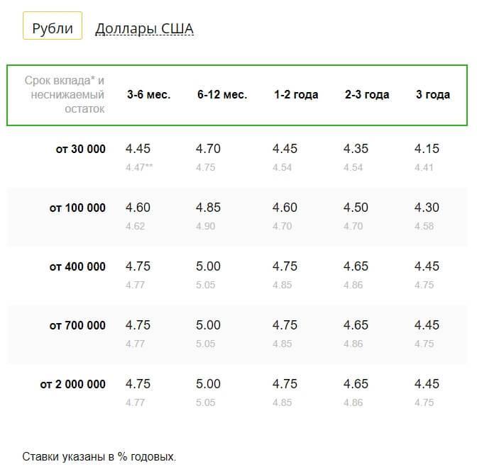 сбербанк управляй в рублях - изображение