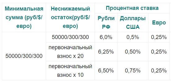 проценты по депозитам - картинка