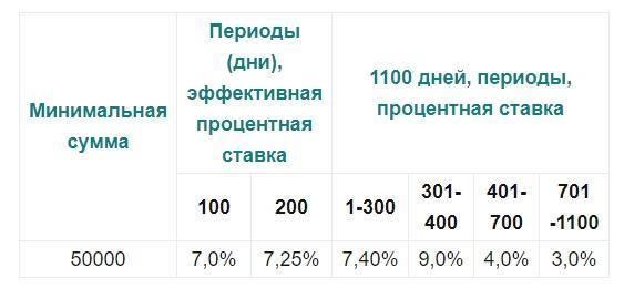 """проценты депозит """"звучит выгодно"""" - картинка"""