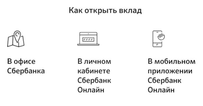 способы открыть депозит в сбербанке - изображение