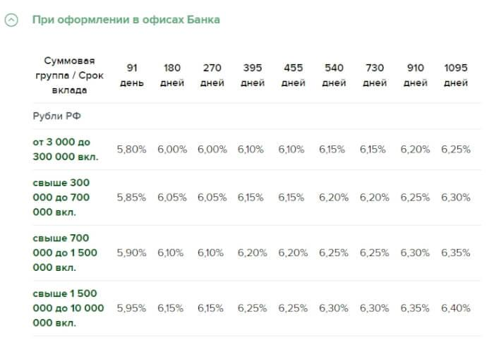 Лучшие вклады и дебетовые карты с процентом на остаток средств (альтернатива вкладу)