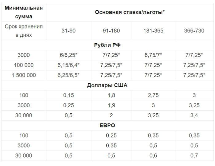 проценты по вкладам минбанка - картинка