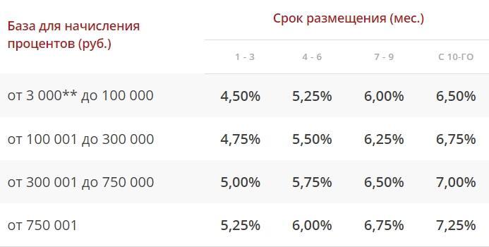 проценты по вкладам росгосстрах - картинка