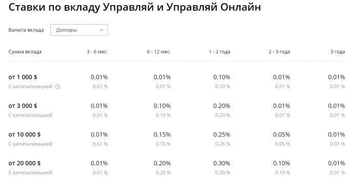 Вклады сбербанка на сегодняшний день официальный сайт москва